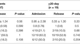Clinical Characteristics, Comorbidities, and Outcomes Among Patients With COVID-19 Hospitalized in the NYC Area
