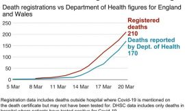 Why have there been so many coronavirus deaths in the UK?
