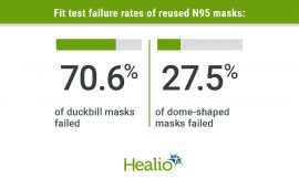 Correlation Between N95 Extended Use and Reuse and Fit Failure in an Emergency Department