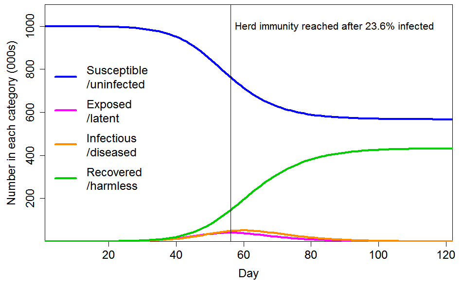 expert reaction to a commentary on herd immunity in Sweden