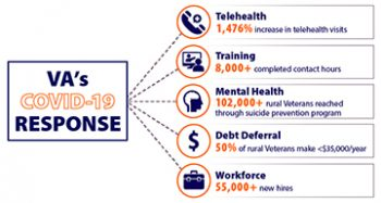 Five Ways VA Supports Rural Veterans During COVID-19