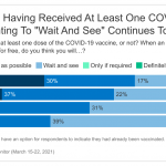 Covid Vaccine Hesitancy Drops Among All Americans, New Survey Shows