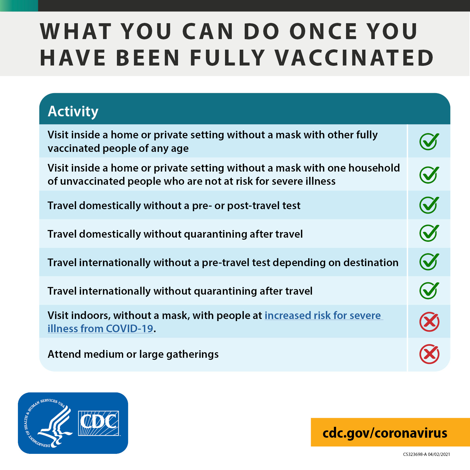 Interim Public Health Recommendations for Fully Vaccinated People