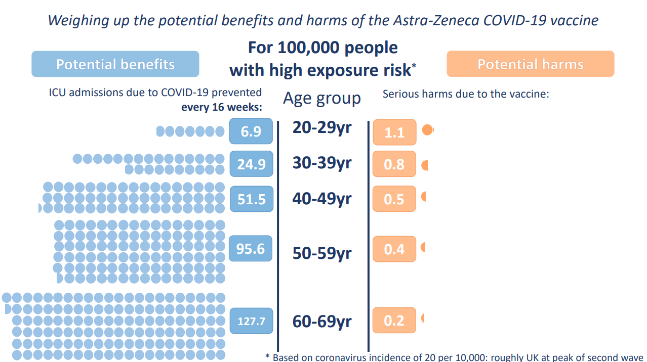 A graphic made by the Winton Centre weighing up the potential benefits and harms of the AstraZeneca Covid-19 vaccine for 100,000 people with a high exposure risk.