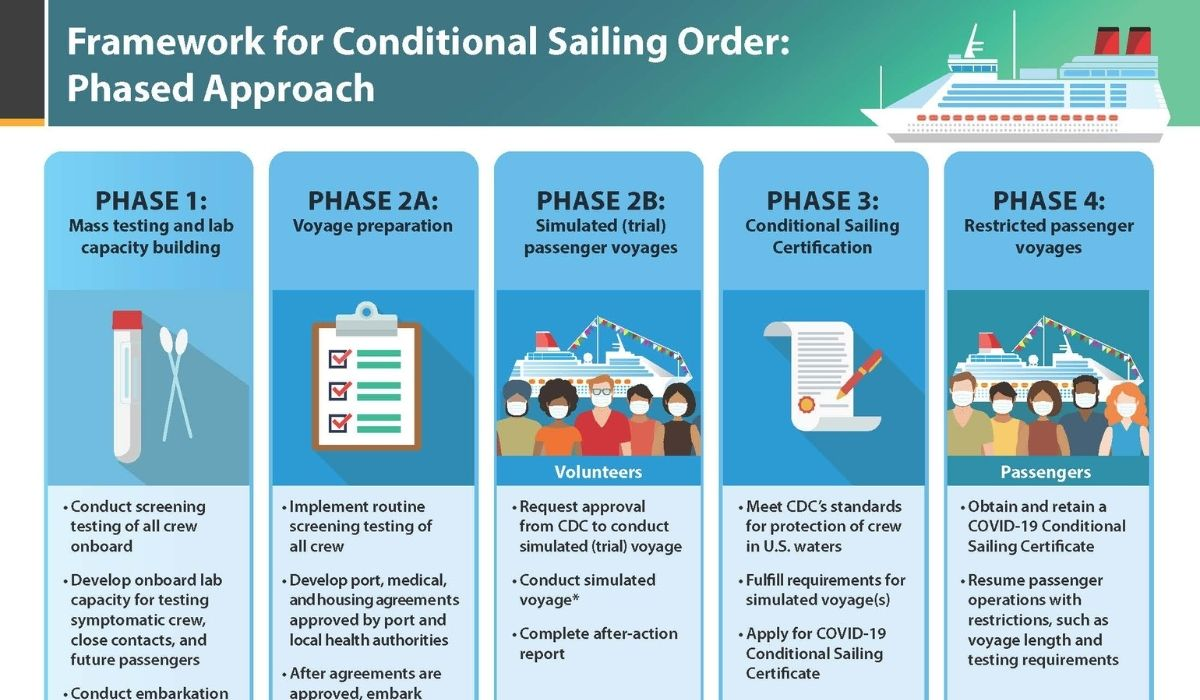 CDC Issues Phases 2B and 3 of the Conditional Sailing Order