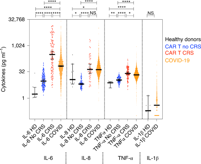 The Role of CRP, Interleukin-6 and Their Derived Immune-Inflammatory Indices in Early Prediction of Severity and Mortality of COVID-19 Patients
